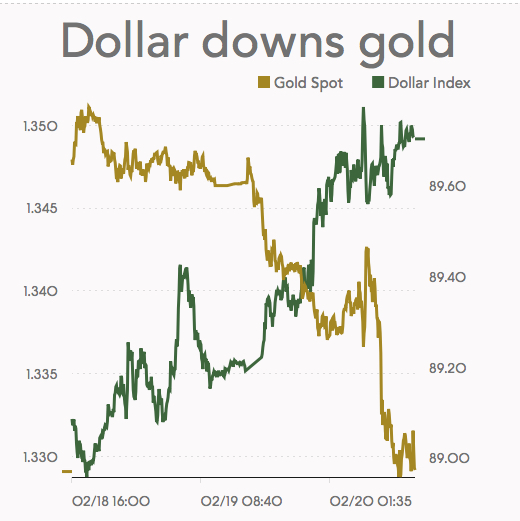 Gold price drops most since December 2016